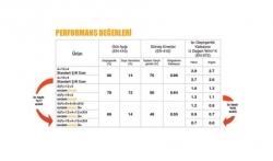 ısıcam sinerji 3+performans değerleri 1